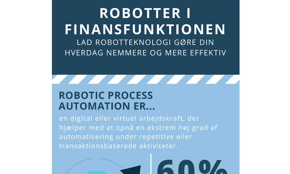 Featured: Infografik, Robotter i finansfunktionen