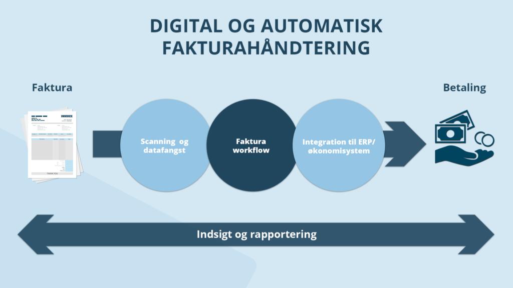 Digital og automatisk fakturahåndtering