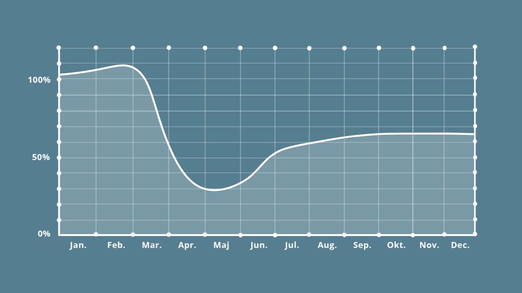 Graf: Et år uden lige